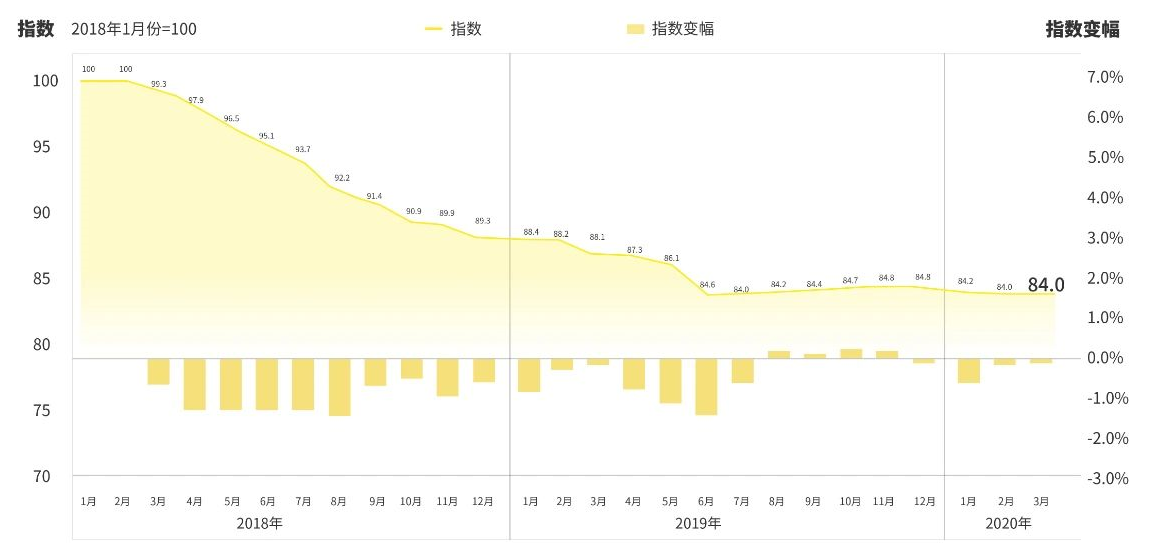 Chinese used car price index