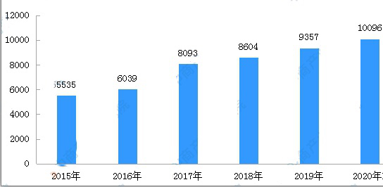 Transaction amount and forecast of second-hand cars in China from 2015 to 2020
